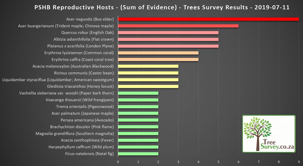 2019-07-11 TreeSurvey.co.za PSHB REPRODUCTIVE HOST Trees