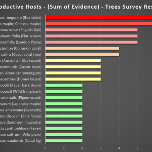 2019-07-11 TreeSurvey.co.za PSHB REPRODUCTIVE HOST Trees